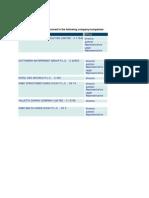 Edward Scicluna's company Involvements, MFSA listing