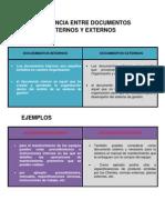 Diferencia Entre Documentos Internos y Externos