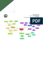 Paradigmas Iniciales Mapa Mental