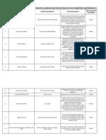 Cuadro de Productos y Servicios Bancarios.