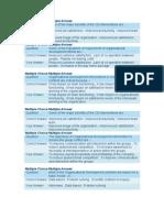 Organizational Development 4
