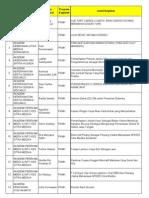 Daftar Pemenang PKM 2012