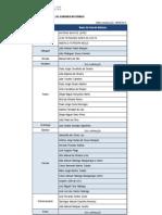 Registo Nacional de Guardas-Nocturnos 2013 (em actualização)