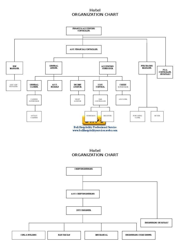 Brilliant Hotel Accounting Department Organization Chart  E Travel Week