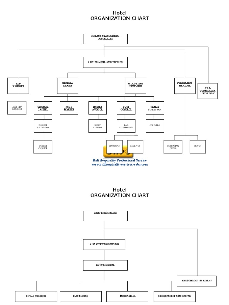 Hotel Organization Chart Full