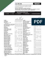 Chem Resistance Guide