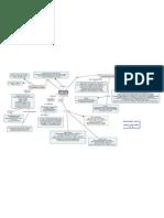 Mapa conceptual del El Agua propiedades Quimicas y Fisicas