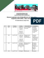 Historia Legislativa de la Radiodifusión