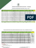 Analisis Pend. Islam SPM 2012