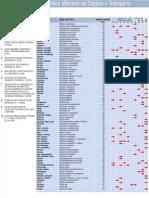 Tabelas de Tamanho Minimo Peixes de Agua Doce