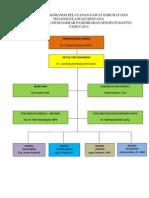 3. Struktur Organisasi Tim Bencana RSUD Panembahan Senopati Bantul