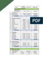 analisis keuangan phbd