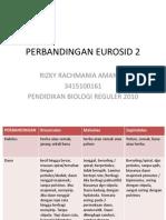 PERBANDINGAN EUROSID 2