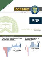 The U.S Economy in Charts