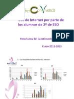 Resultados del cuestionario uso de Internet 2º ESO