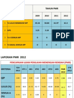 Analisis Pmr CD Ismi