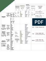 esquemasdegramtica7aflexinverbal-temasydesinencias1-120319132040-phpapp02