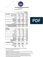 RIAA 2011 Shipment Data