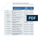 Senarai Alamat & No Telefon Pejabat Pos Malaysia