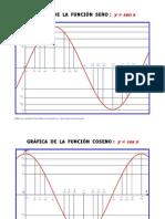 Graficas de Las Funciones Seno y Coseno