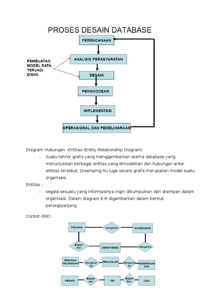Diagram Hubungan Erd Rea