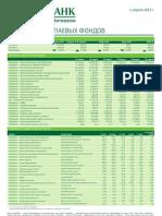 Обзор работы паевых фондов (от 01.04.2013)