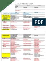 Résumé des domaines de connaissance en management de projet222lasr