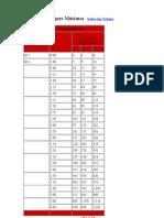 Tabela cabeca de parafusos e Torques Máximos