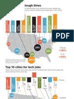 Tech jobs-Hall