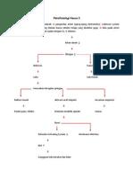 Patofisiologi Kasus 5