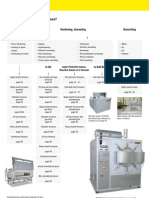 Which Furnace for Which Process