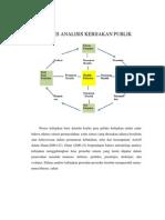 Proses Analisis Kebijakan Publik