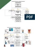 Diagrama de Flujo de La Industria Molinera