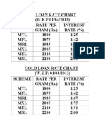 Gold Loan Rate Chart