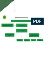 WMST Organization Chart English