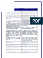 Contabilidad Administrativa vs Contabilidad Financiera