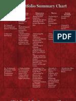 sda portfolio summary chart