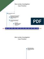 Alex Landau Case Timeline