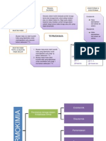 Peta Minda Termokimia 2