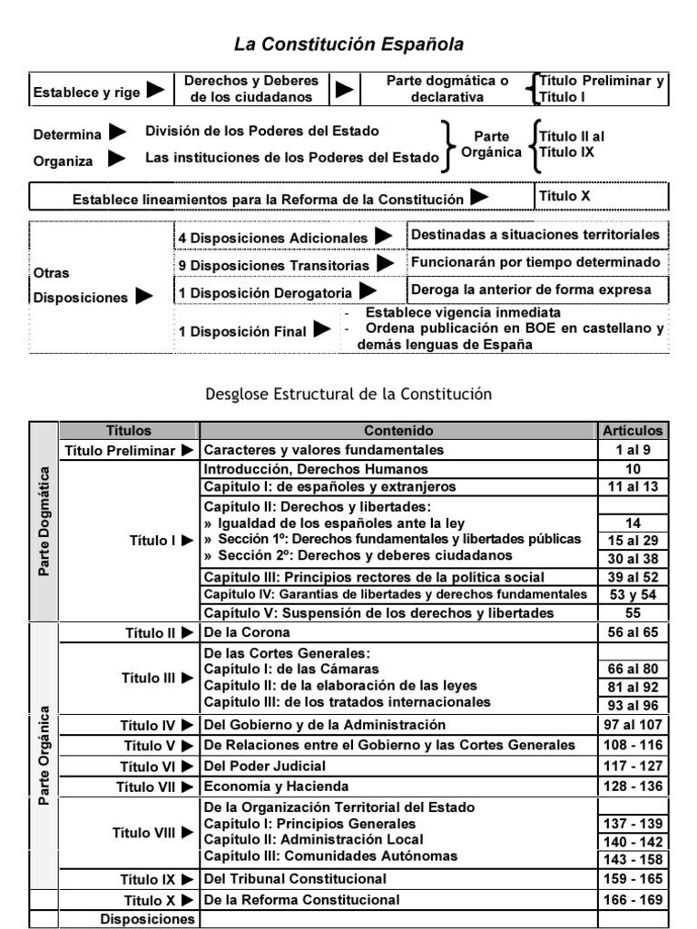 [TEMARIO OPOSICIONES] Esquema Constitucion Española 1978