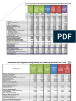 Budget Table - April 5 2013