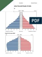 Population Pyramid India
