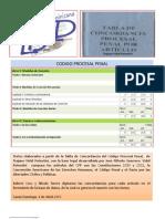 Textos Concordancia Código Procesal Penal
