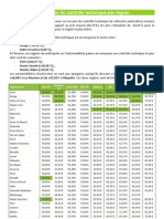 Etude des prix du contrôle technique en France par département