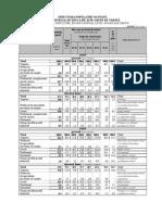3.4. Structura Populatiei Ocupate, Dupa Nivelul de Educatie Si Pe Grupe de Varsta