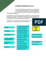 Modos de Falla ISO