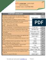 Pekudei Lekutei Sichos Overview