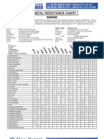 Moss Rubber (Rubber & Polymers) Chemical Resistance Chart