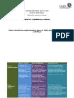 Cuadro Comparativo de Adulto Joven,Mediano y Mayor(1)