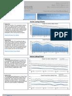 Ocean City MD Real Estate Market Report - April 2013